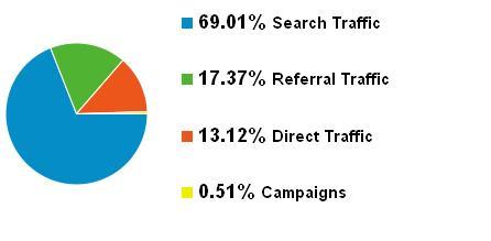 Traffic Percentage