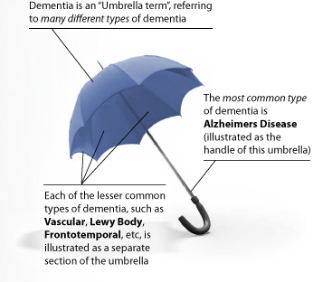 DIFFERENCE-BETWEEN-DEMENTIA-AND-ALZHEIMERS-DISEASE