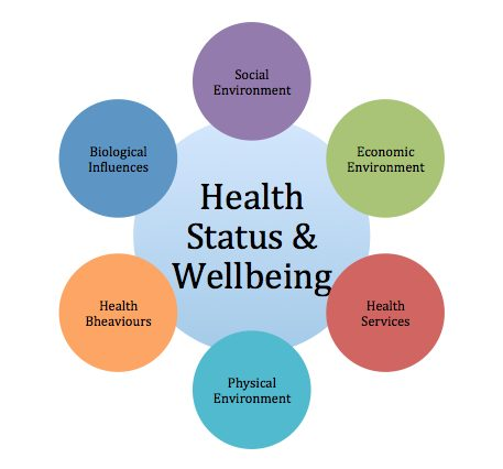 Factors Affecting Well-being