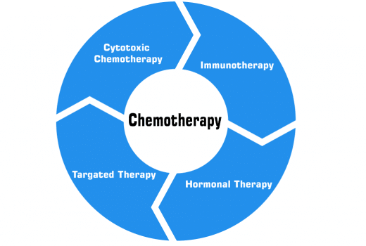 Types of Chemotherapy