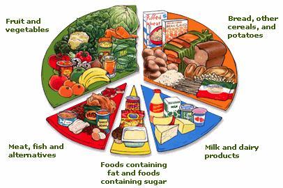 Healthier Diet Chart