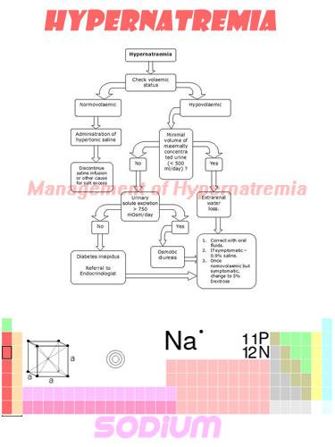 Hypernatremia pictures