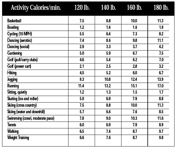 Calorie Chart for Exercise