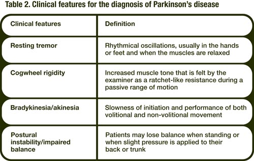 Symptoms of Parkinson's