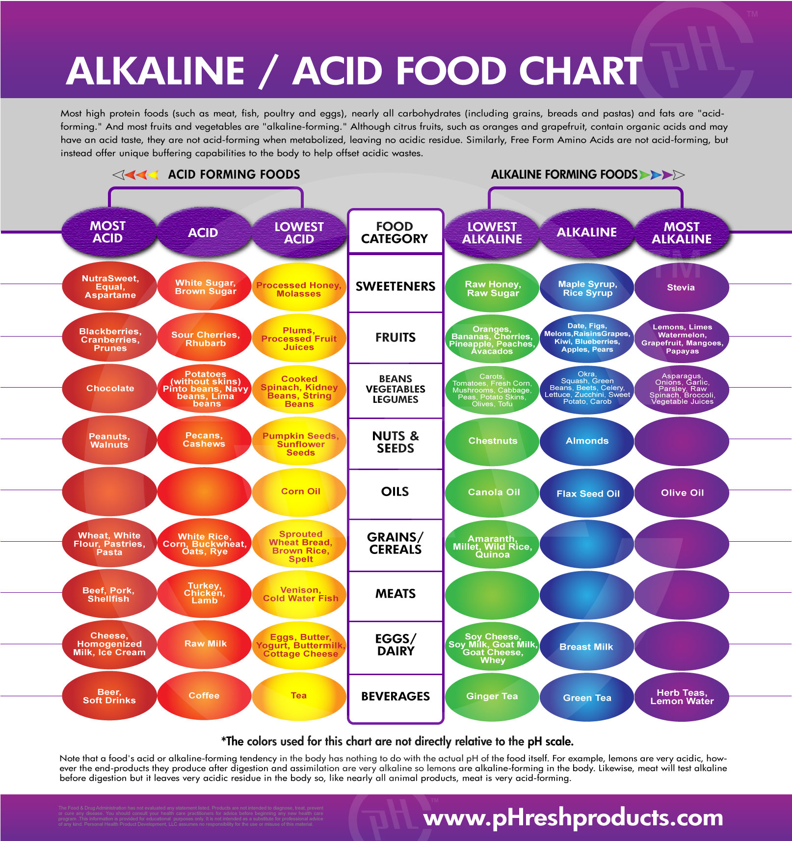 alkaline food chart Eczema: Types, Symptoms, Causes and Treatment