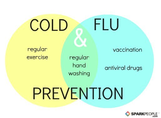 What causes colds and flu