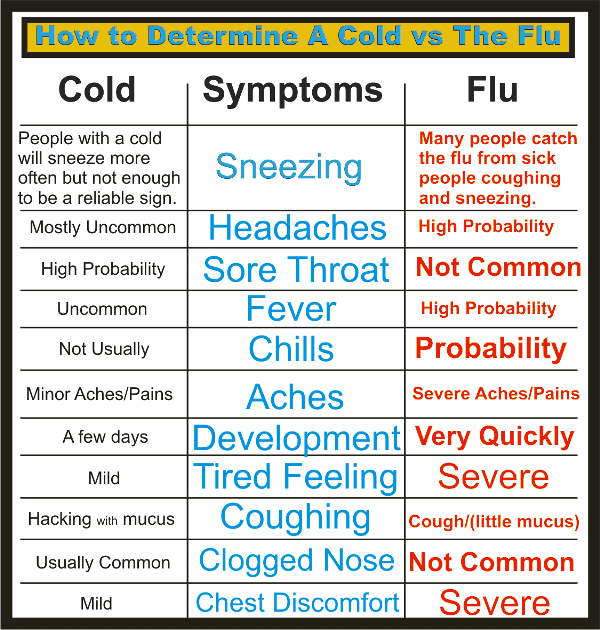 Difference between cold and flu