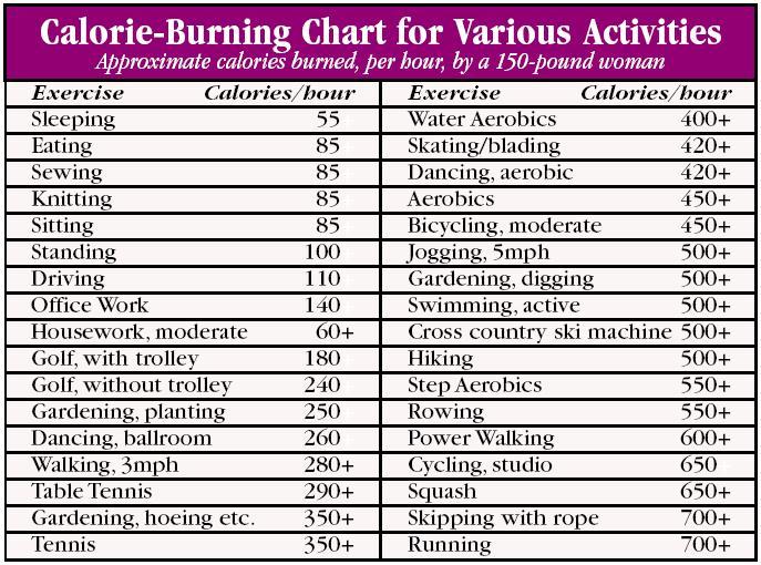 Calorie Burning Chart