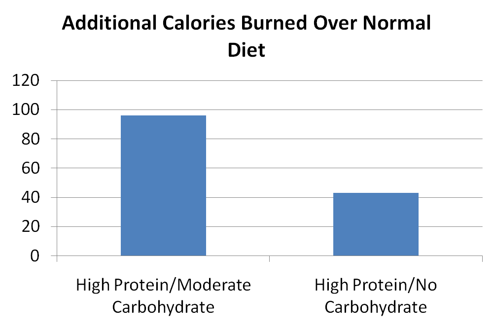 Calories burned High Protein vs. Some Carbohydrates