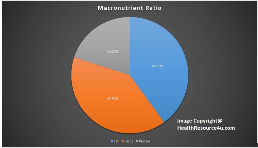 macronutrient ratios