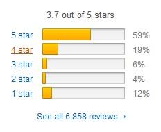 PhenElite Customer Reviews
