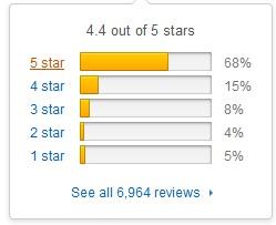 Natrol Biotin 10,000 mcg customer feedback