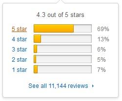 Penetrex rating