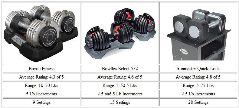 Top Three adjustable dumbbells