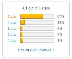 Fitbit Blaze amazon rating