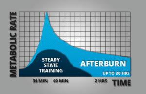 high intensity training fat burn chart