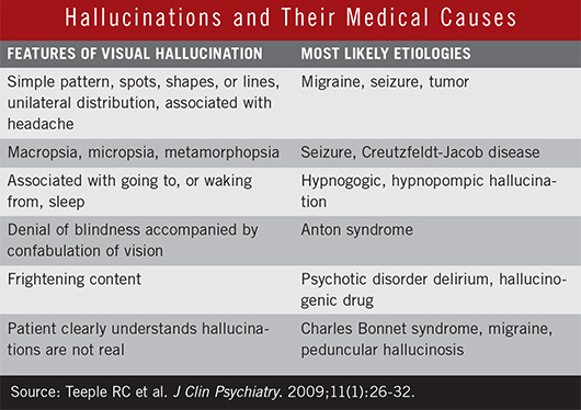 hallucinations and there medical causes