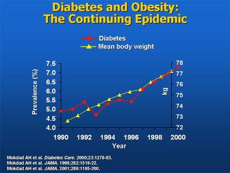 Type 2 Diabetes and obesity