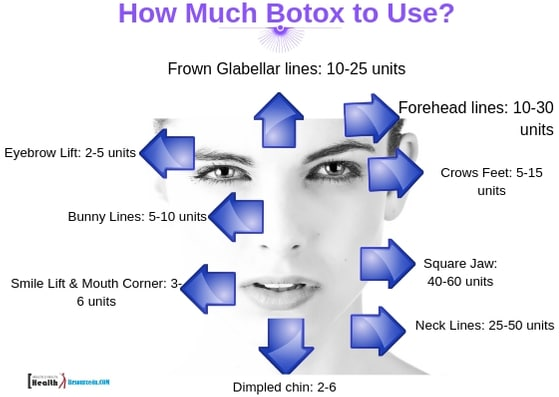 how much botox to use