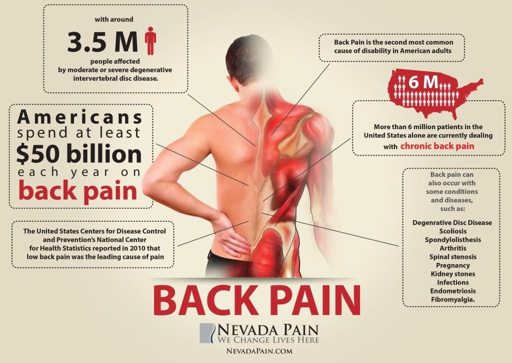 Steps to Overcoming backPain