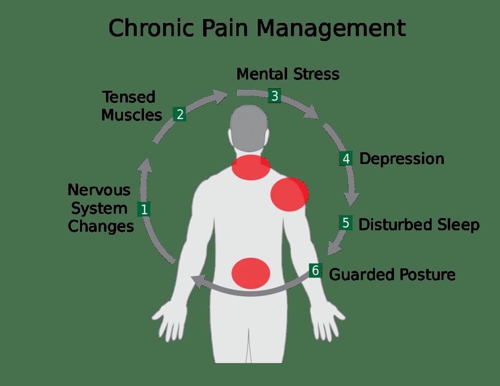 Chronic Disease Pathways