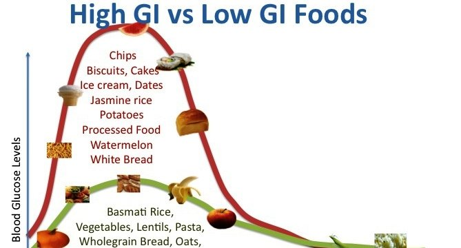 High vs. Low Glycemic Foods