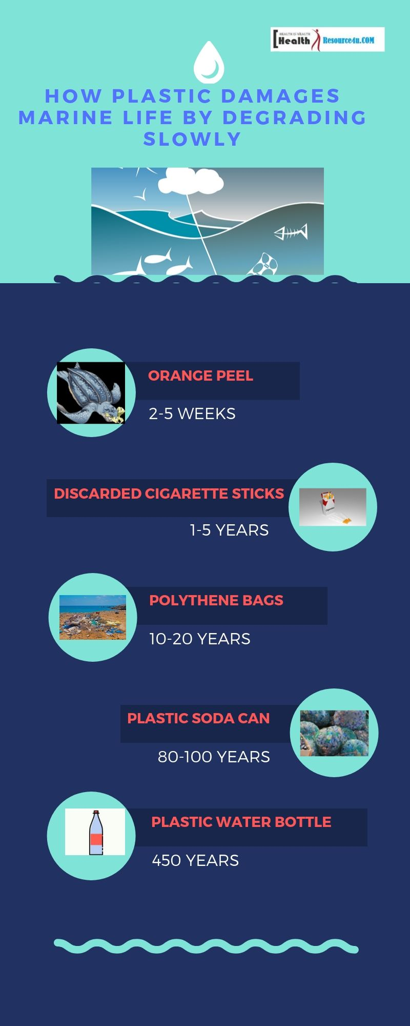 Health Problems With Plastic , how plastic damages marine life by degrading slowly