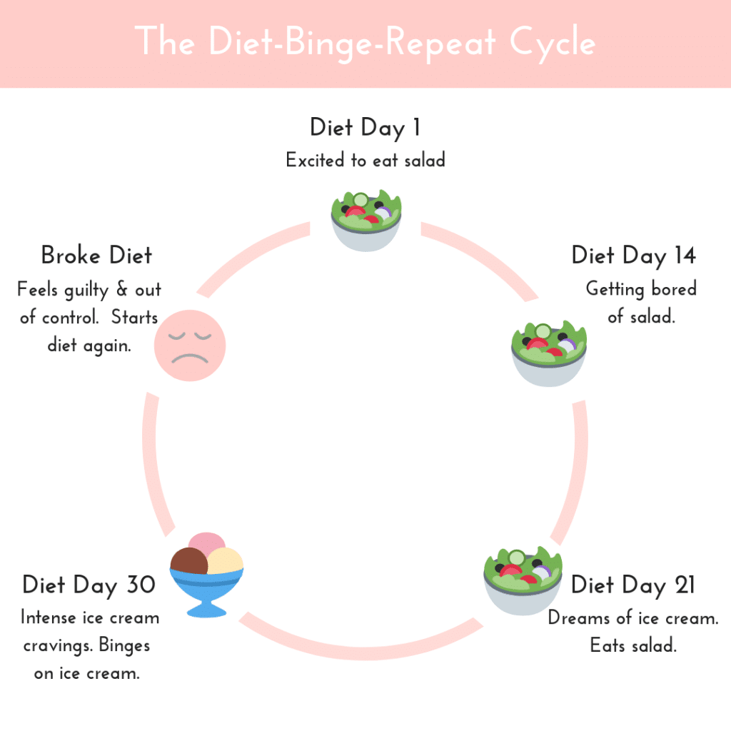Diet-Binge-Repeat Cycle